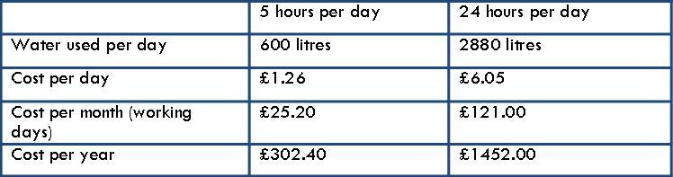 Water Saving Costs CondenSyn April 2015