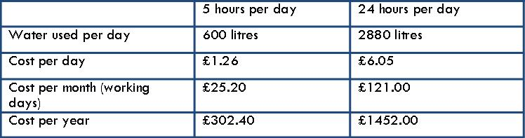 Water Saving Costs CondenSyn April 2015