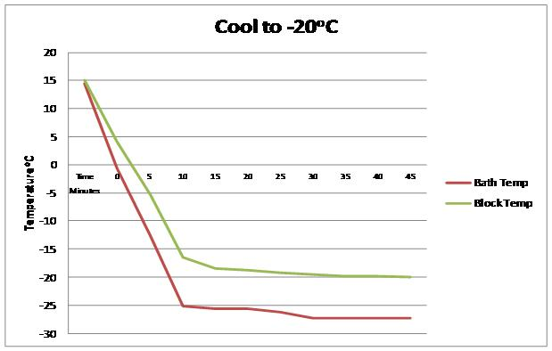 Asynt ChilliBlock cooling test data with Huber