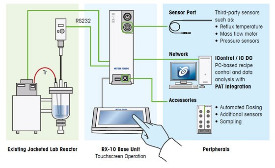 Mettler Toledo RX10 reaction control and capture from Asynt