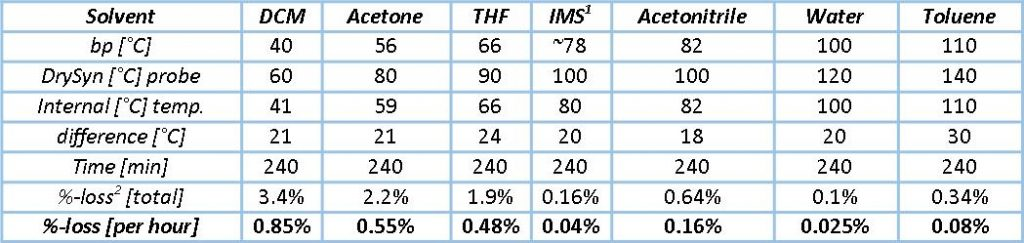 Asynt CondenSyn MINI statistics