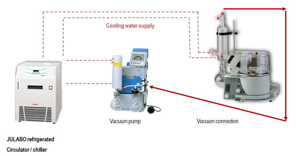 recirculating coolers with vacuum pumps and rotary evaporators