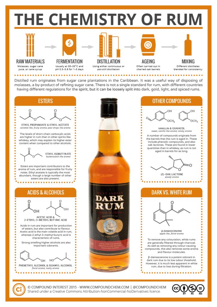 chemistry of rum